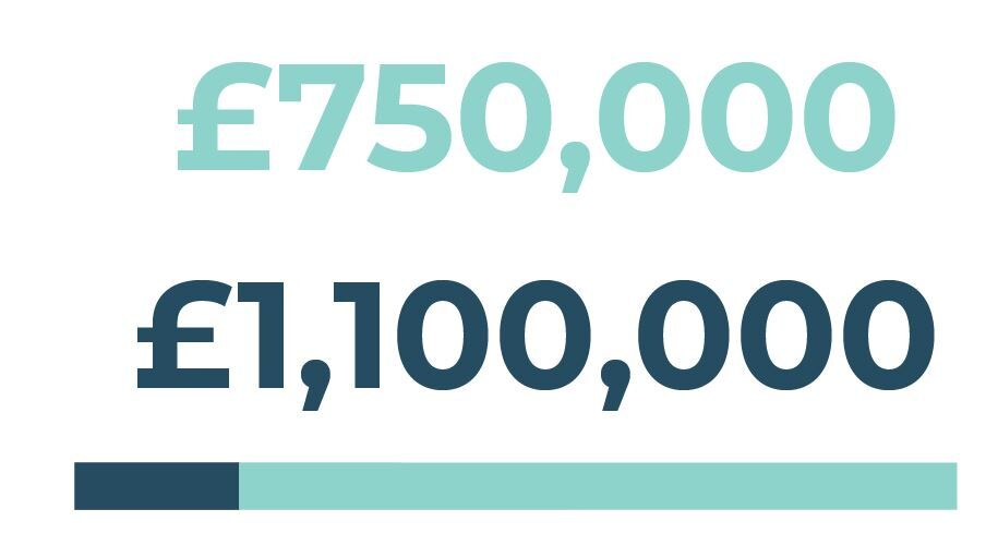 Project Value: £1,100,000 Town Deal Funding Sought: £750,000
