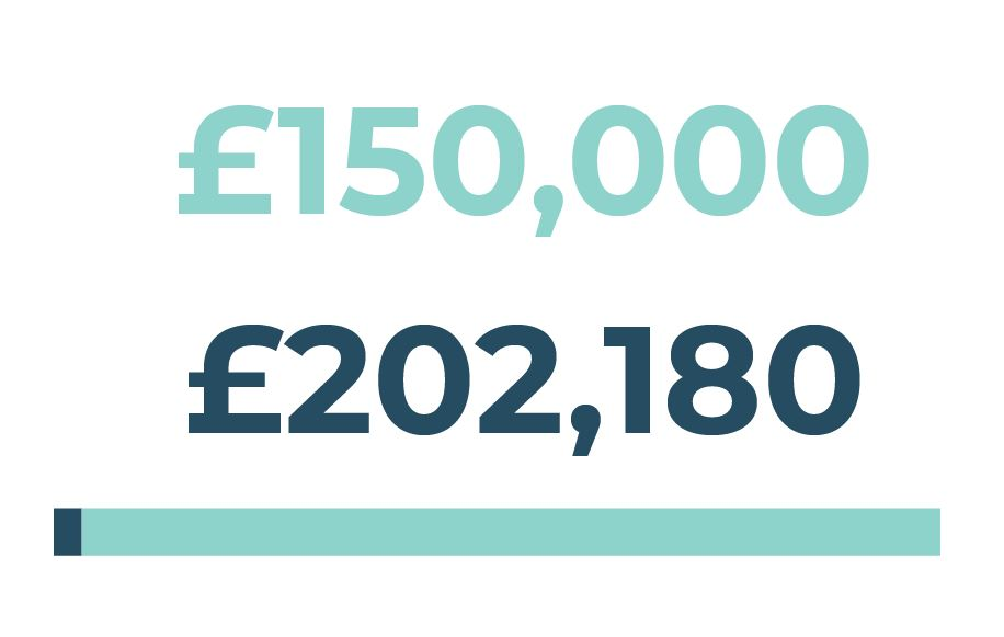 Project Value: £202,180 Town Deal Funding Sought: £150,000