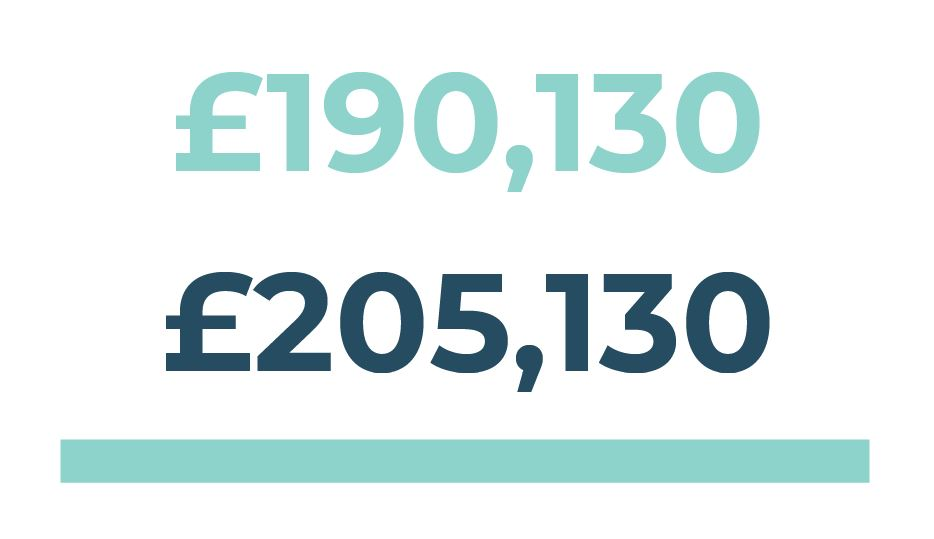 Project Value: £205,130 Town Deal Funding Sought: £190,130
