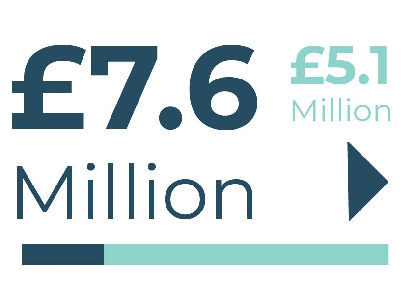 Info-graphic: £7.6 million project value. £5.1 million Town Deal funding sought
