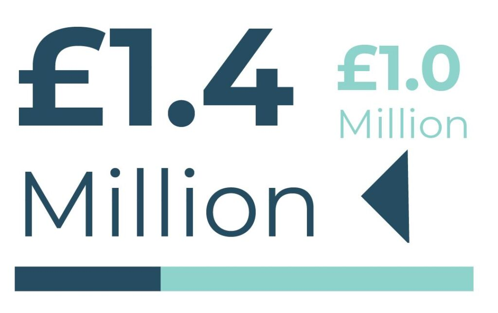 Info-graphic: £1.4 million project value. £1 million Town Deal funding sought