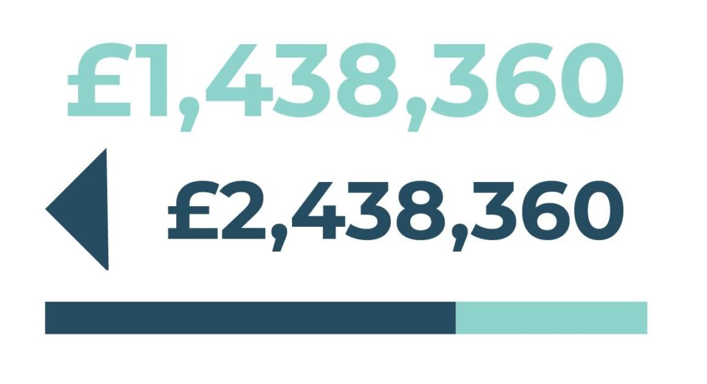 Info-graphic: £1,438,360 project value. £2,438,360 Town Deal funding sought